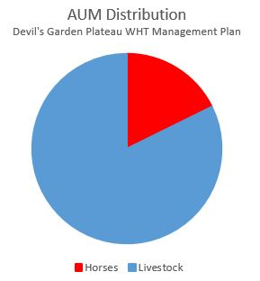 Devils_Garden_AUM_Distribution-1