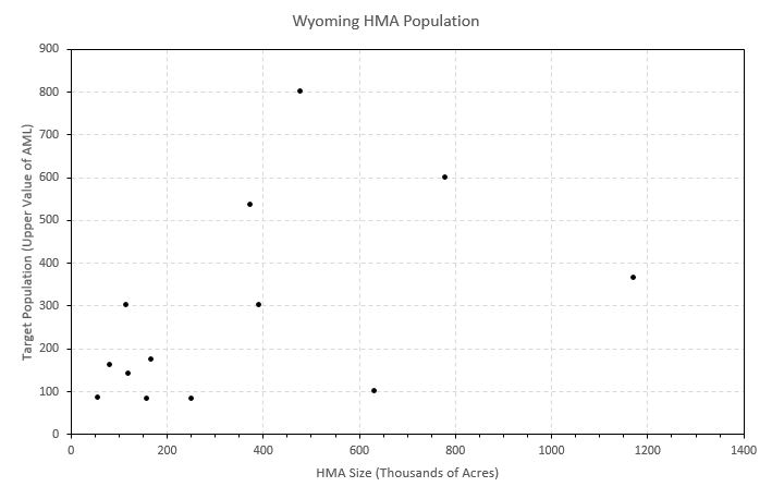 Wyoming_HMA_Population-1