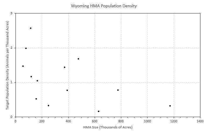 Wyoming_HMA_Population_Density-1