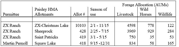 Paisley Desert Grazing Data A-1