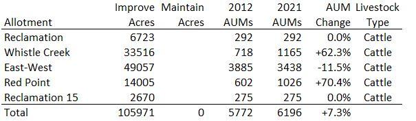 McCullough Peaks Allotment Data 06-18-21