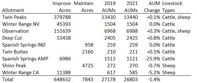 Twin Peaks Allotment Calcs 06-12-21