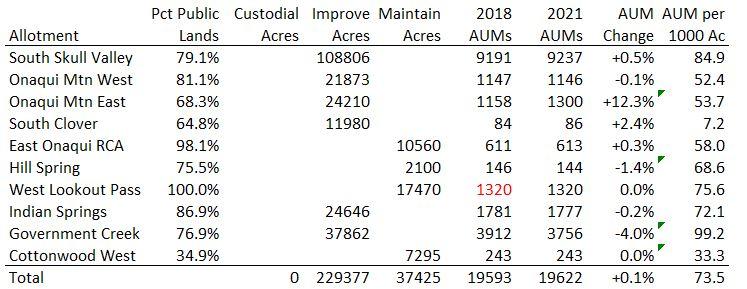 Onaqui Allotment Data 07-16-21