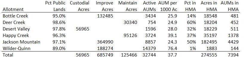 Jackson Mountains Allotment Data 08-29-21