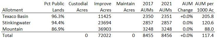 Stinkingwater Allotment Data B 08-01-21
