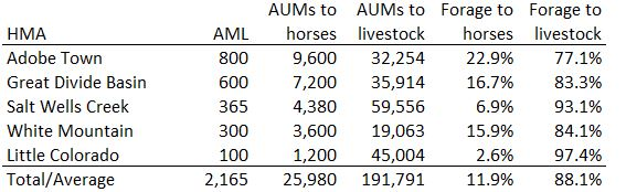 Rock Springs Forage Allocations 09-25-21