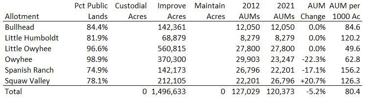 Owyhee Allotment Data 10-06-21