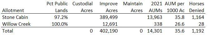 Stone Cabin Allotment Data & Calcs 10-10-21